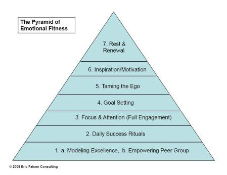 The Pyramid of Emotional Fitness